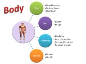 360 Degree Strategy - Body