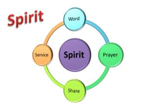 360 Degree Strategy - Spirit