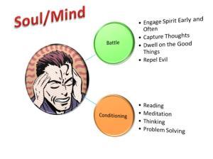 360 Strategy - Mind-Soul